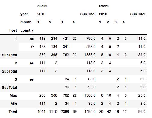 Data Analysis With Python Pivot Tables With Pandas